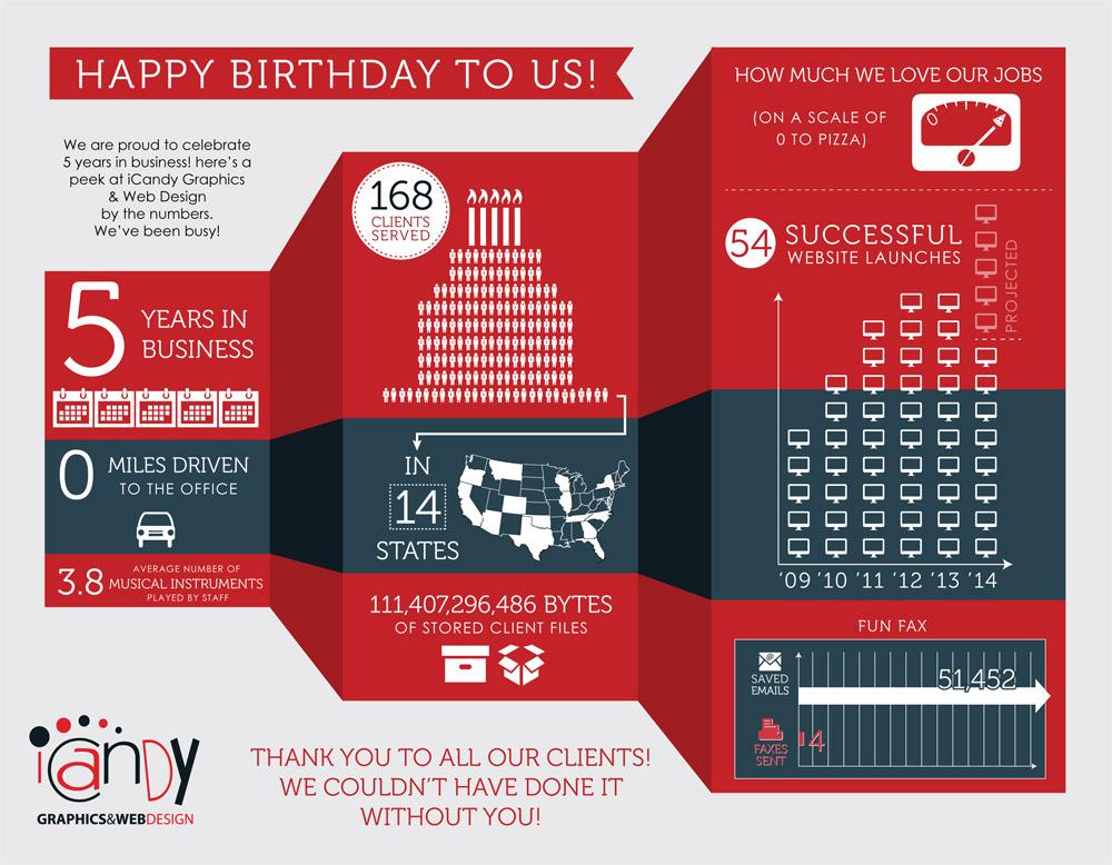 5 Year Anniversary InfoGraphic