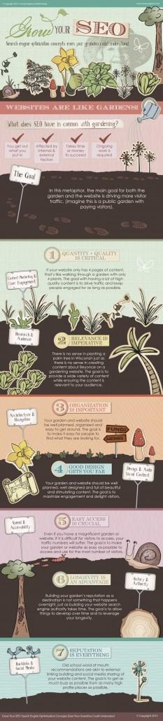SEO Infographic - Garden Metaphor and SEO