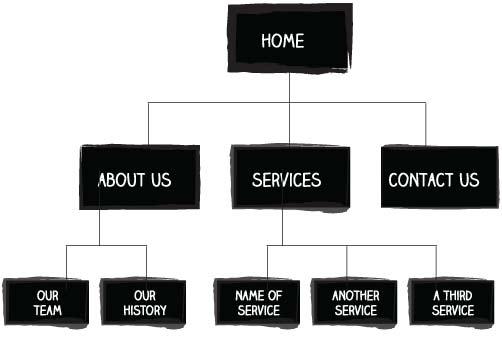 Simple website sitemap example